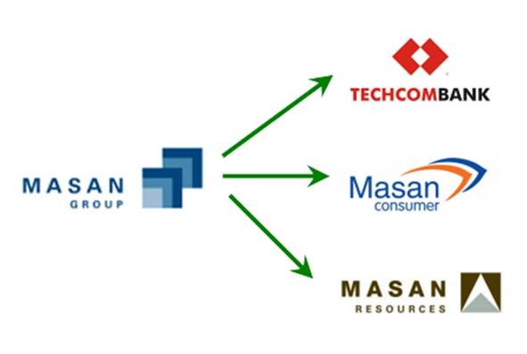 Masan của nước nào? Giới thiệu về Tập đoàn Masan Group - Ảnh 1