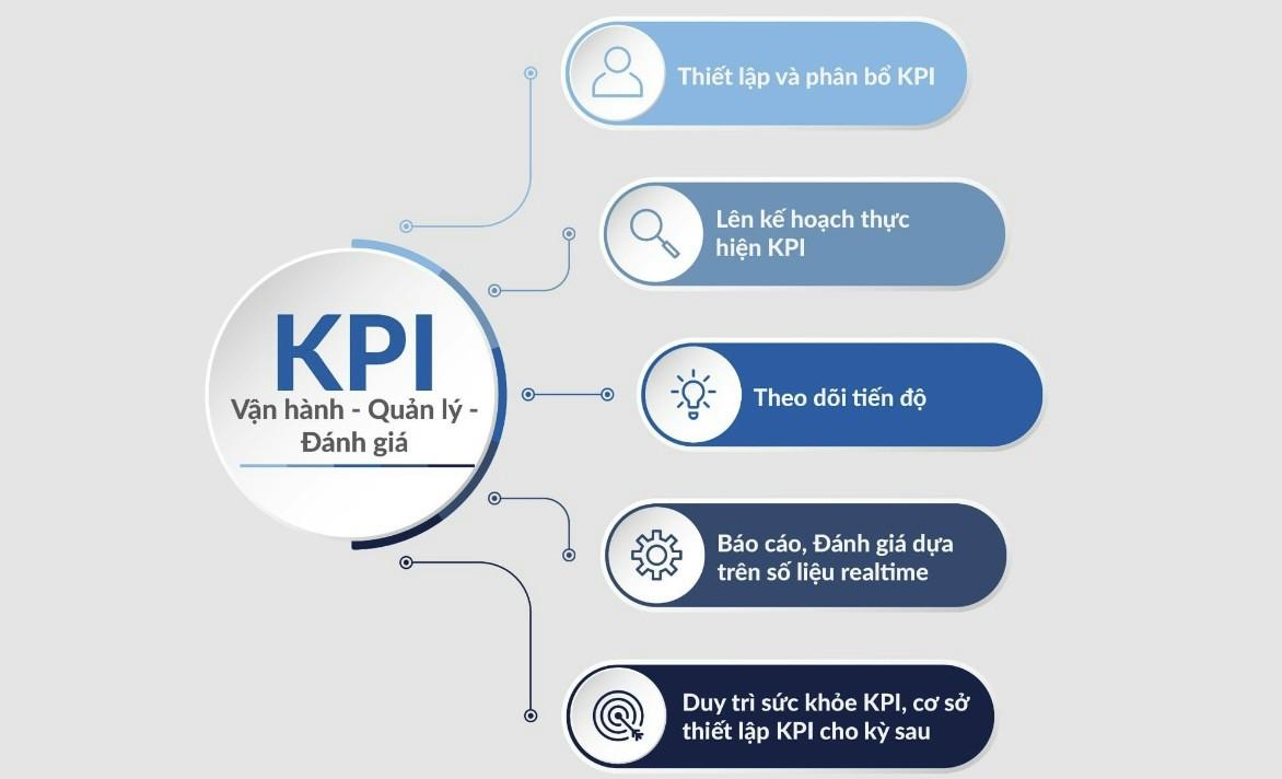 Quy trình xây dựng hệ thống KPI đánh giá hiệu quả công việc